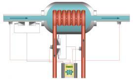 Double échangeur thermique