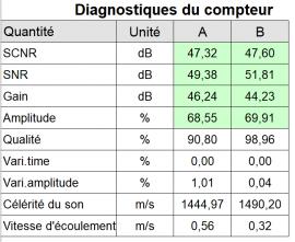 Diagnostiques du compteur