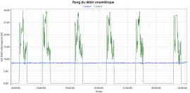 Rang du débit volumétrique